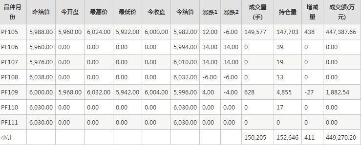 短纤PF期货每日行情表--郑商所(11.18)