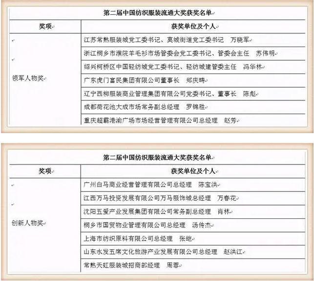 第二届中国纺织服装流通大奖在濮院颁奖