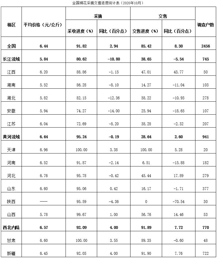 全国棉花采摘交售进度及生产监测调查(2020年10月)