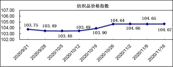 柯桥纺织指数:市场营销微势推升,价格指数微幅上涨