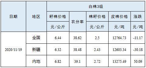 籽棉收购价格(11月19日)
