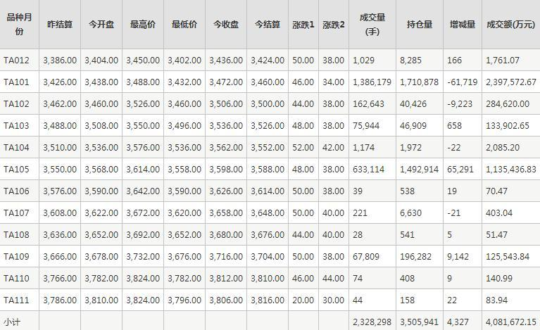 PTA期货每日行情表--郑州商品交易所(11.20)