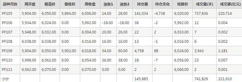 短纤PF期货每周行情--郑商所(11.16-11.20)
