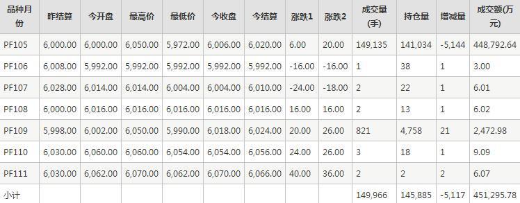 短纤PF期货每日行情表--郑商所(11.20)