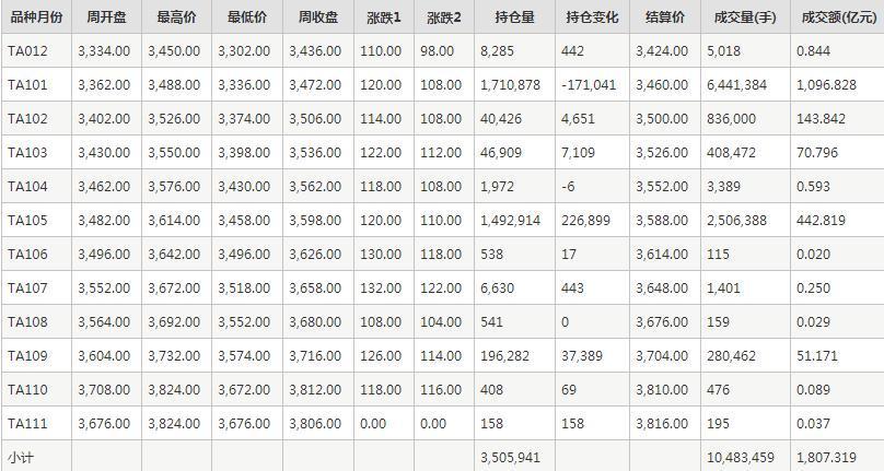 PTA期货每周行情--郑商所(11.16-11.20)