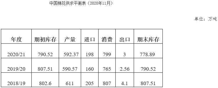 10月中国棉花形势月报:全国棉花采收加快 纺织市场持续活跃