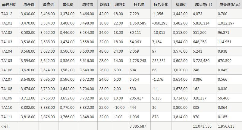 PTA期货每周行情--郑商所(11.23-11.27)