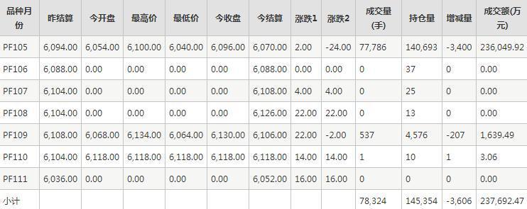 短纤PF期货每日行情表--郑商所(11.27)