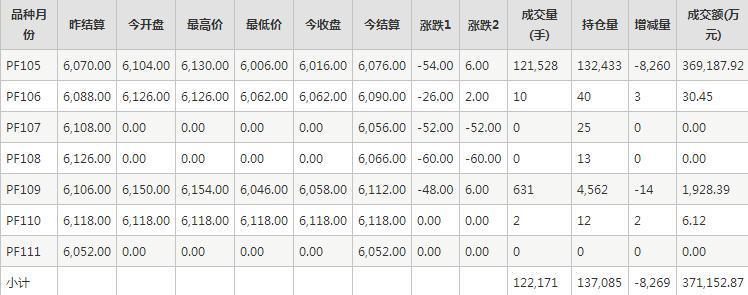 短纤PF期货每日行情表--郑商所(11.30)