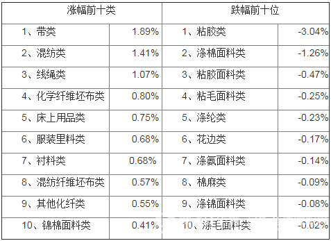 """20201130期""""中国·柯桥纺织指数"""" 评析"""