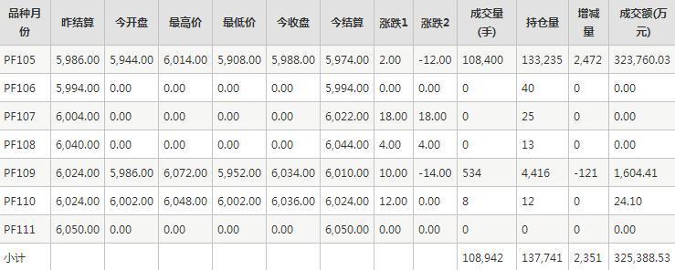 短纤PF期货每日行情表--郑商所(12.3)