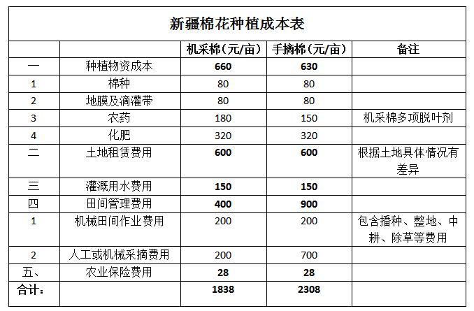 2020年度新疆棉农成本如何?