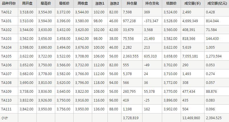 PTA期货每周行情--郑商所(11.30-12.4)