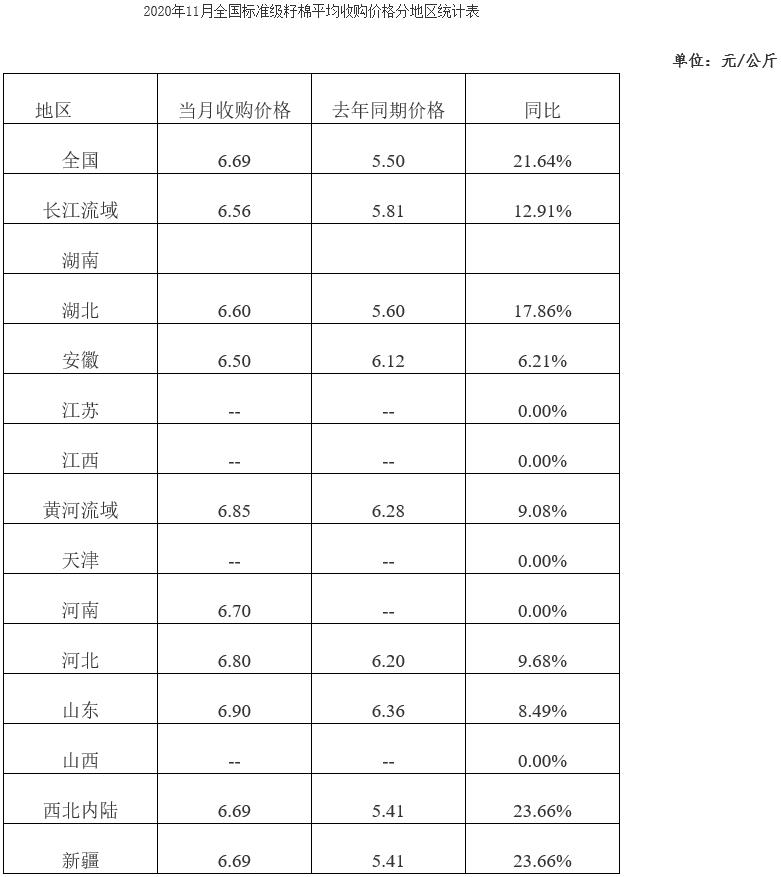 全國棉花收購加工月報(2020年11月)
