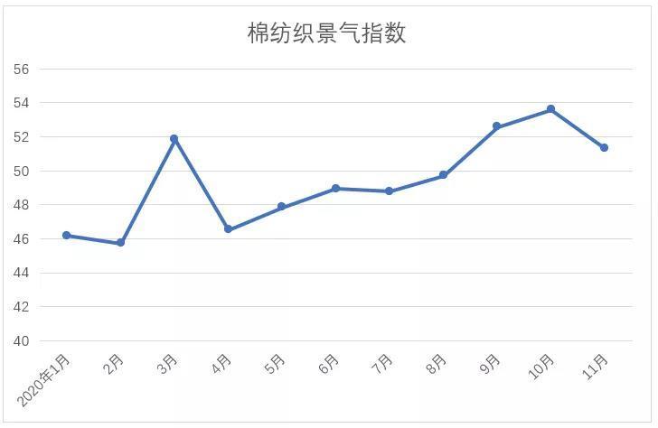 2020年11月中国棉纺织行业景气报告