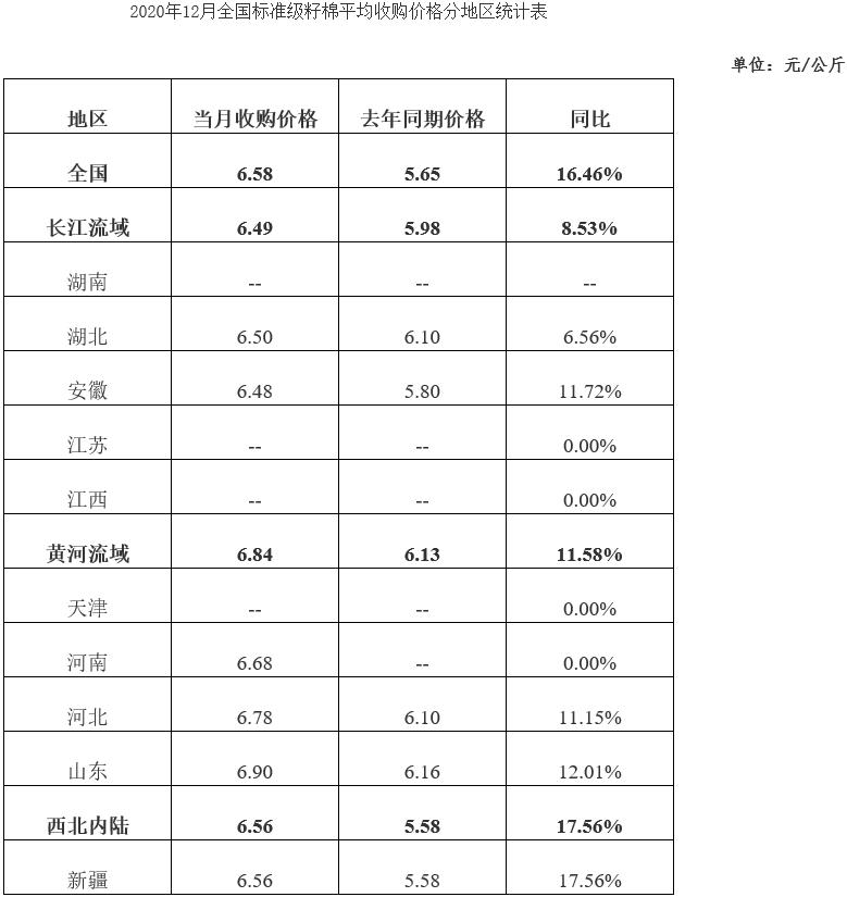 全国棉花收购加工月报(2020年12月)