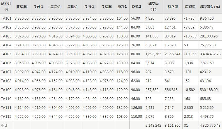 PTA期货每日行情表--郑州商品交易所(1.13)