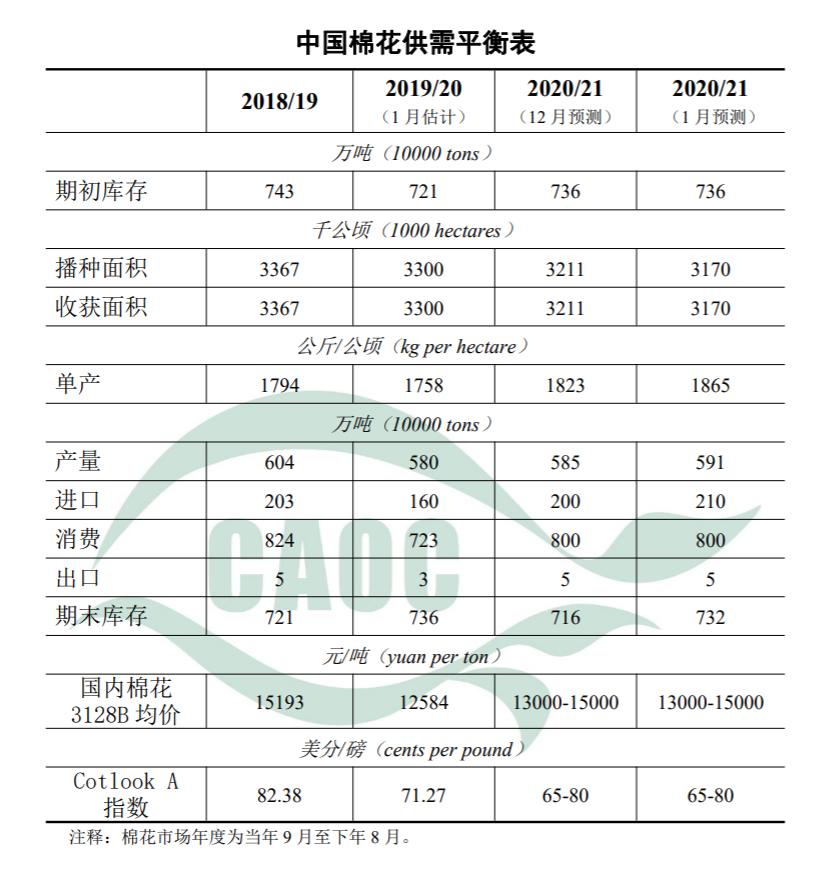 农业农村部:2021年1月棉花供需形势分析