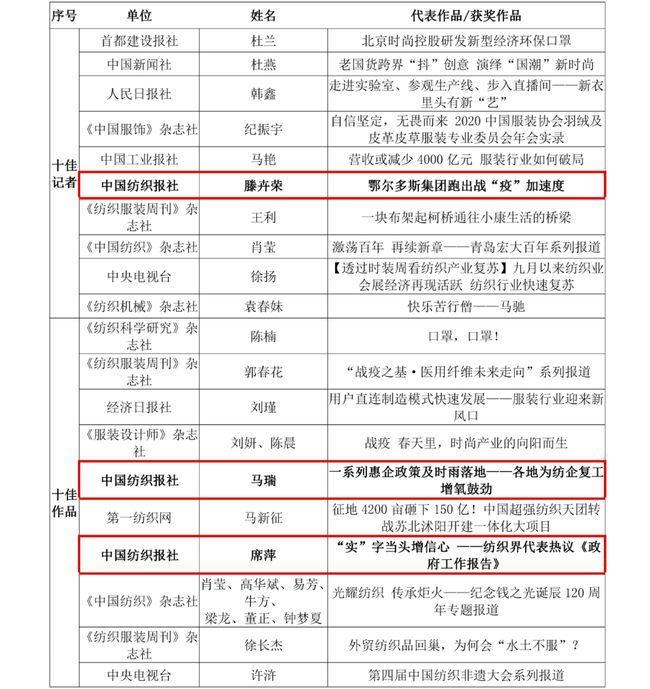"""第九屆全國紡織行業新聞獎""""雙十佳""""、抗疫特別獎揭曉"""