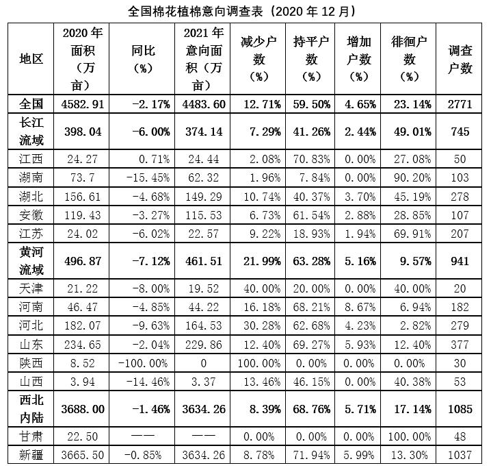 2021年全国植棉意向下降2.17%
