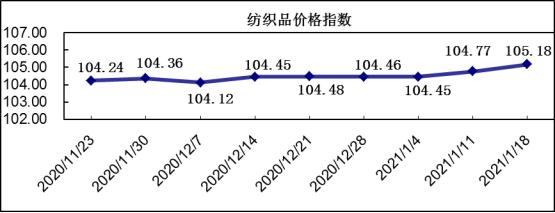 中国·柯桥纺织指数:冬市营销继续推升,价格指数小幅上涨