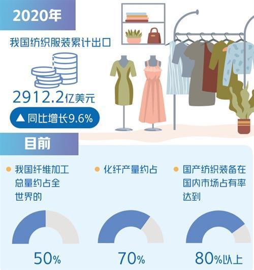 纺织行业价值提升大有可为
