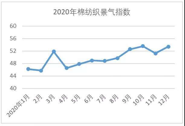 2020年12月中国棉纺织行业景气报告