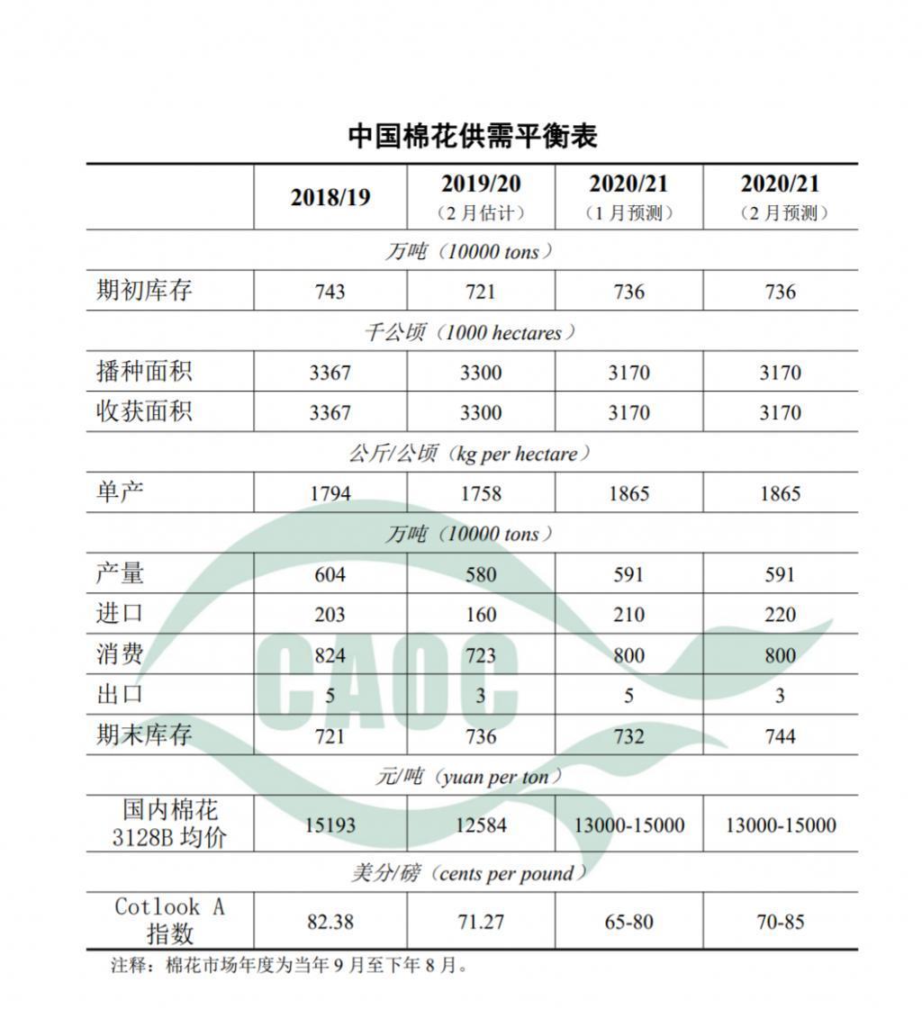 农业农村部:2021年2月棉花供需形势分析