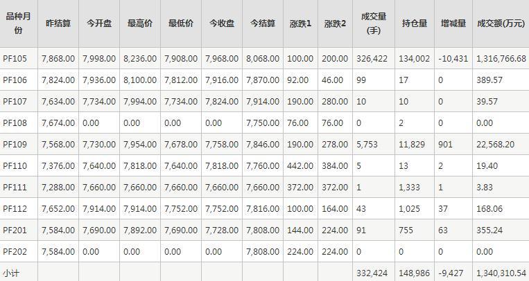 短纤PF期货每日行情表--郑商所(2.23)