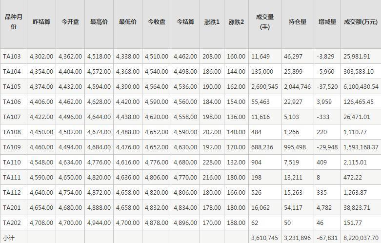PTA期货每日行情表--郑州商品交易所(2.23)