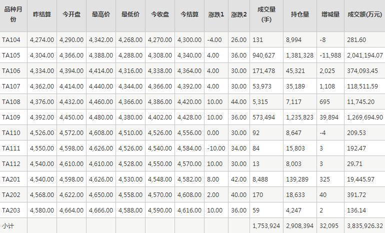 PTA期貨每日行情表--鄭州商品交易所(3.25)