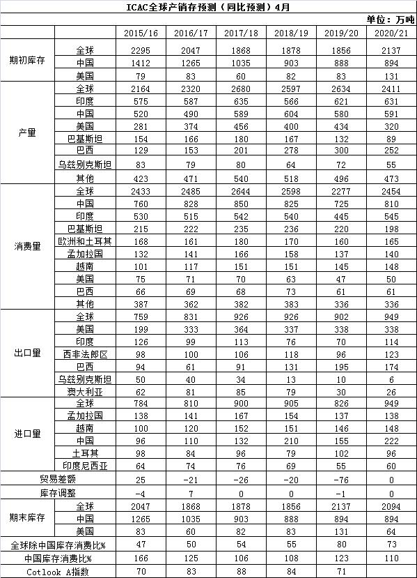 ICAC全球产销存预测(同比预测)4月