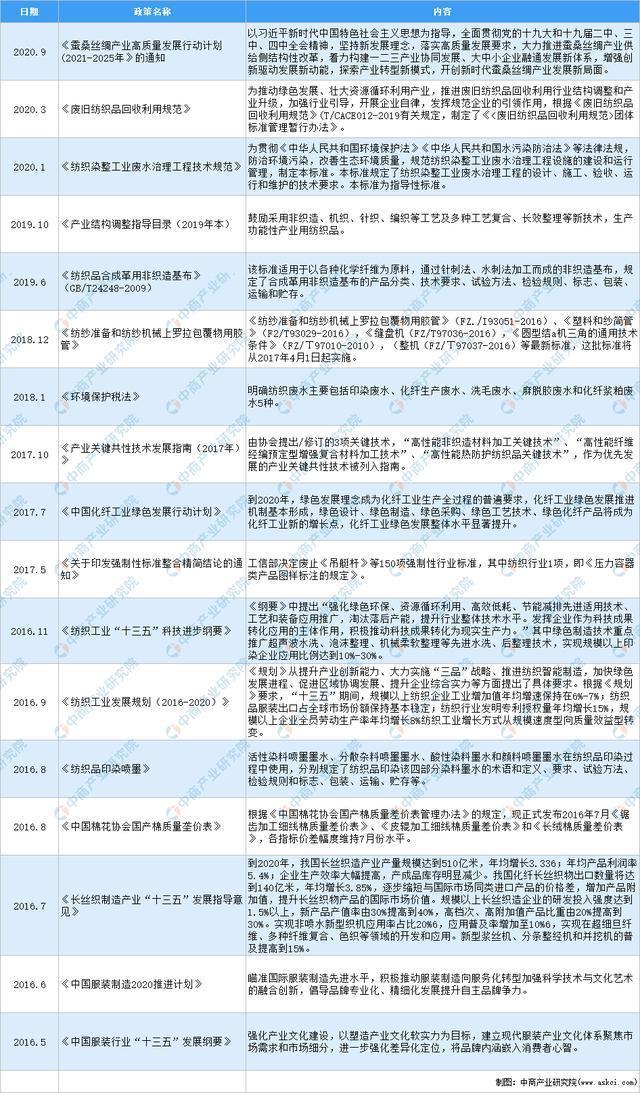 2021年中国纺织行业最新政策汇总一览
