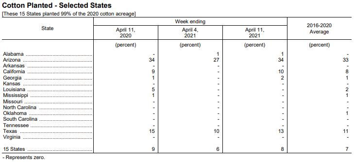 美国棉花生长报告:美棉种植率为8%
