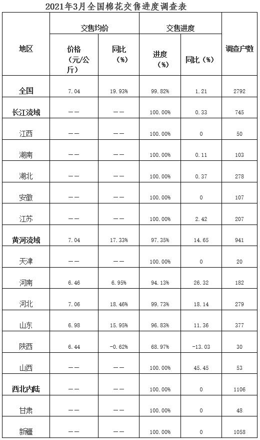 全国棉花生产及交售情况调查(2021年3月)