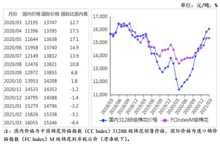 农业农村部:2021年3月棉花供需形势分析月报