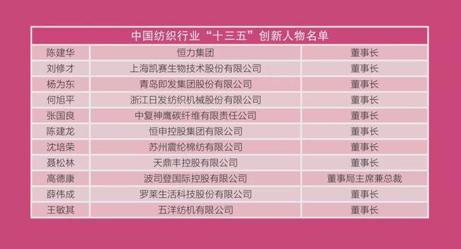 """中国纺织行业""""十三五""""和2020年度创新人物揭晓"""