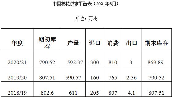5月棉花形势月报:国内棉价先升后降 棉花进口同比增长