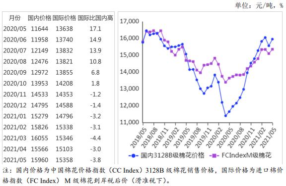農業農村部:2021年5月棉花供需形勢分析月報
