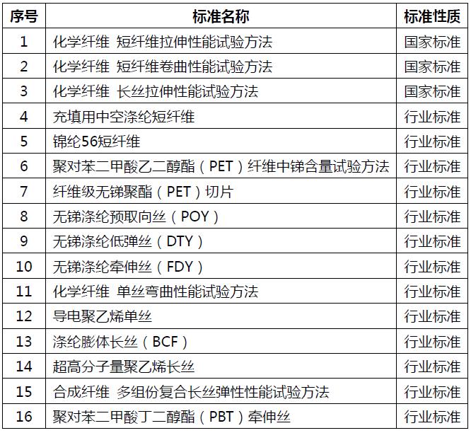 推动化纤行业绿色发展,3项国家标准和13项行业标准通过评审