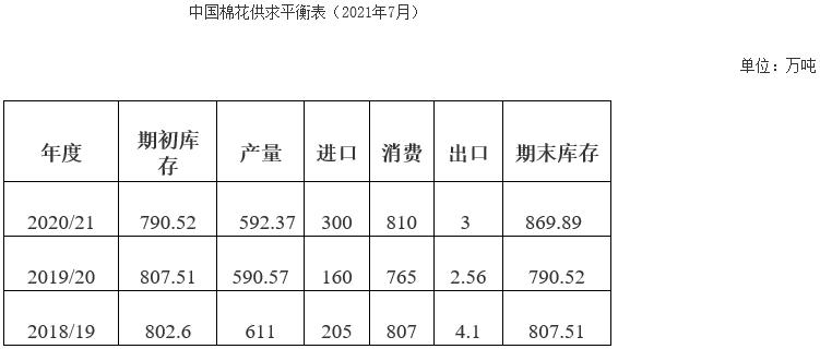 6月棉花形势月报:产量略有下降 储备棉轮出政策发布