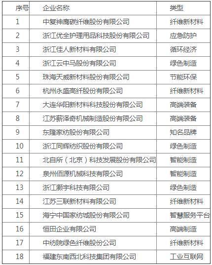 纺织行业重点培育拟上市企业推荐名单公布