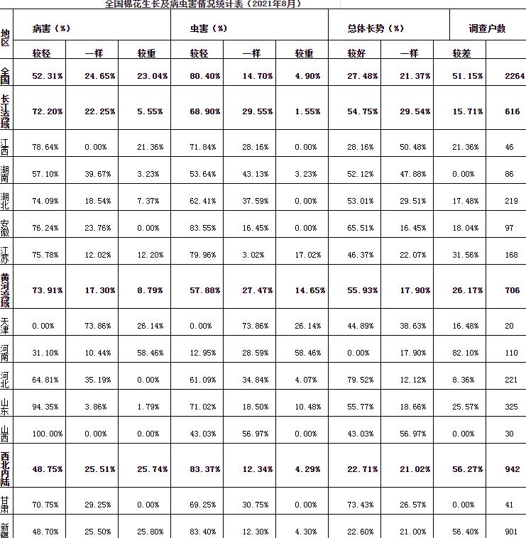 全国棉花生长情况及产量预测调查(2021年8月)