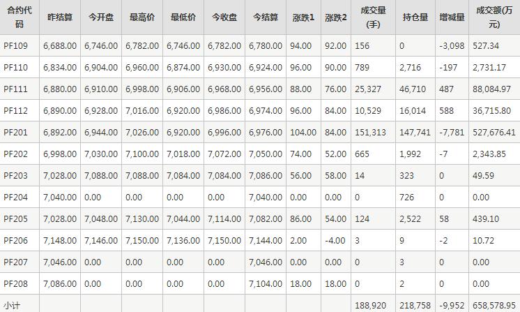 短纤PF期货每日行情表--郑州商品交易所(9.14)