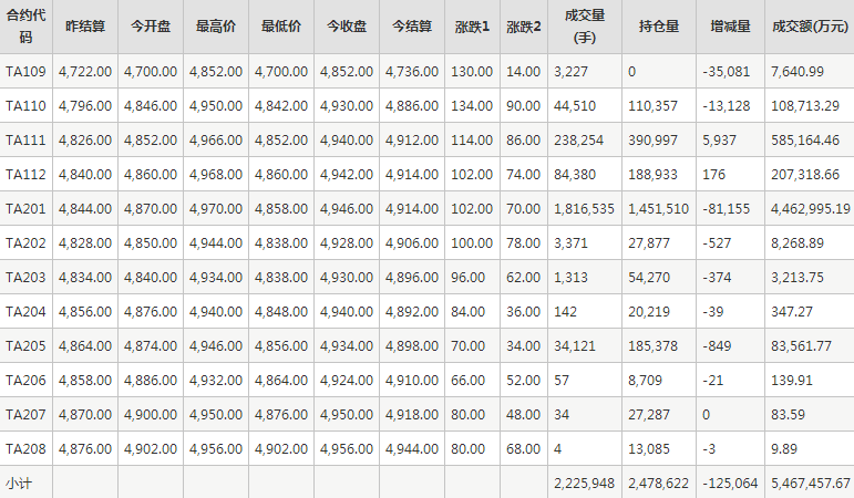 PTA期货每日行情表--郑州商品交易所(9.14)