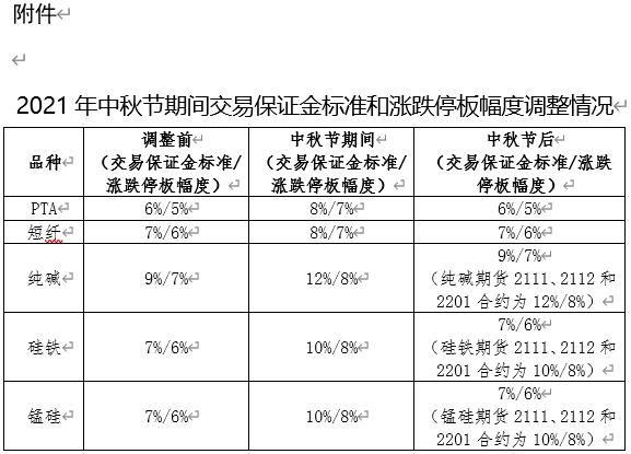 郑商所:中秋节期间调整部分期货合约交易保证金标准和涨跌停板幅度