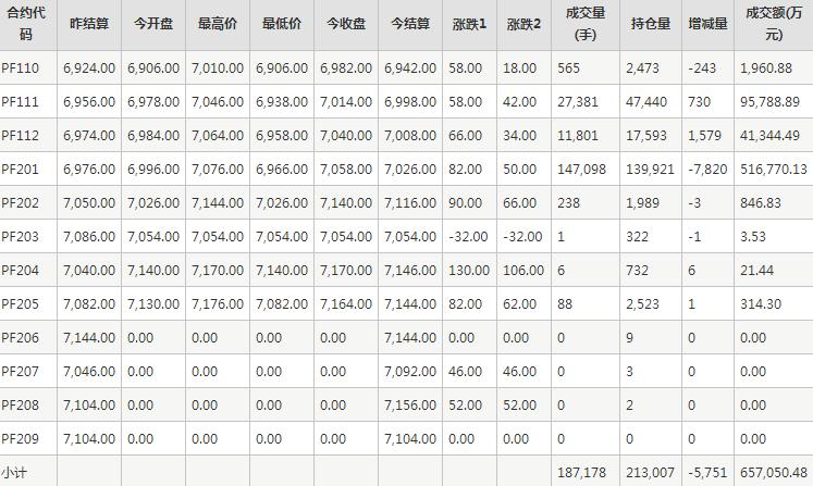 短纤PF期货每日行情表--郑州商品交易所(9.15)