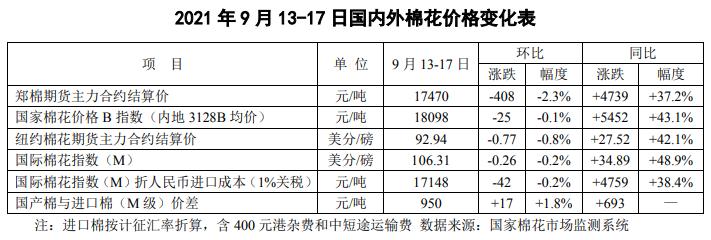 """棉花市场周报:新棉上市进入""""倒计时"""" 节后行情见分晓"""