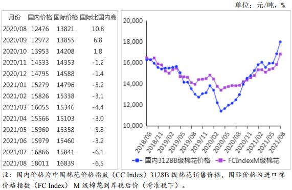 农业农村部:2021年8月棉花供需形势分析月报