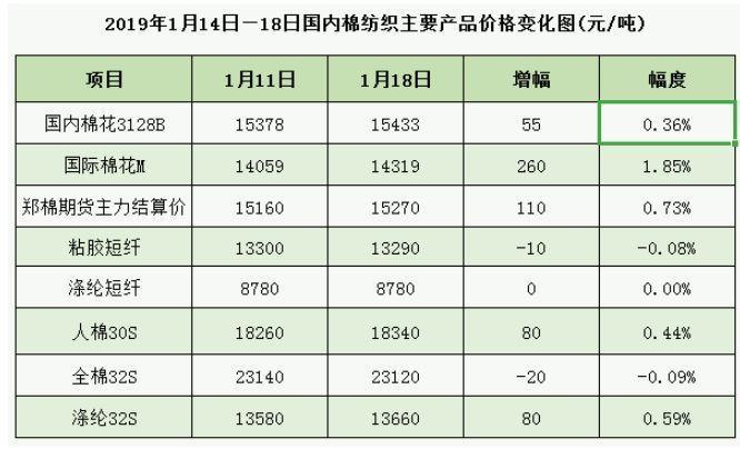 棉花代价上涨 2019年纺织品妆扮国内市场需求向好国际外盘期货